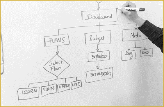 BPMN Modellierung der Geschäftsprozesse